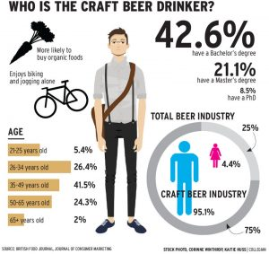 craft beer drinker