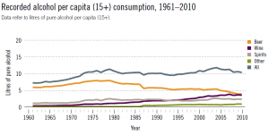 pure_alcohol_consumption_in_the_uk_1961-2010_-_line_graph